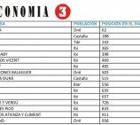 16 empresas de nuestra comarca entre las mejores empresas de la Comunidad Valenciana