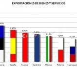 En 2013, España aumentará sus exportaciones según la OCDE