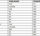 Varias empresas de Ibi y Comarca entre las 1.000 más rentables de la Comunidad Valenciana
