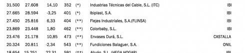 Empresas industriales de la comarca entre las más rentables de la Comunidad Valenciana