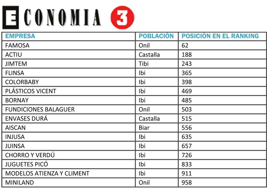 16 entre las mejores empresas de la Comunidad Valenciana