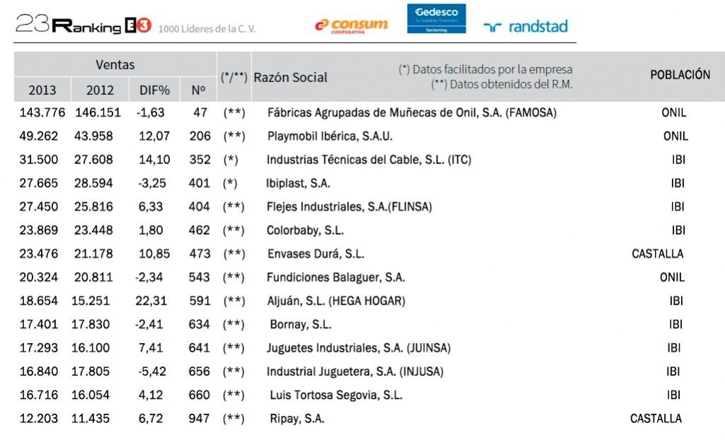 ranking mayores empresas industriales de la comarca