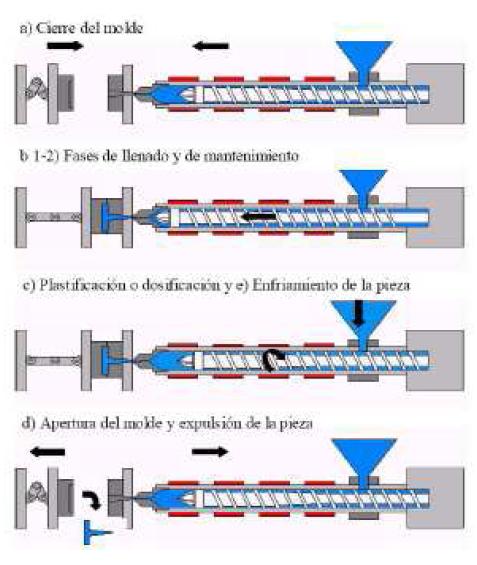 Fases produccción molde inyección de plástico