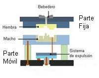 partes fabricación de los moldes de plástico